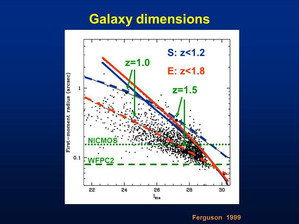 Galaxy dimensions Ferguson 1999 S: z<1.2 E: z<1.8 NICMOS WFPC2 z=1.0 z=1.5