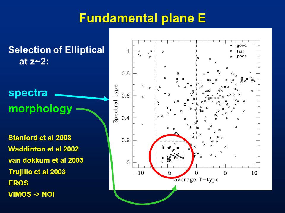 Fundamental plane E Selection of Elliptical at z~2: spectra morphology Stanford et al 2003 Waddinton et al 2002 van dokkum et al 2003 Trujillo et al 2003 EROS VIMOS -> NO!