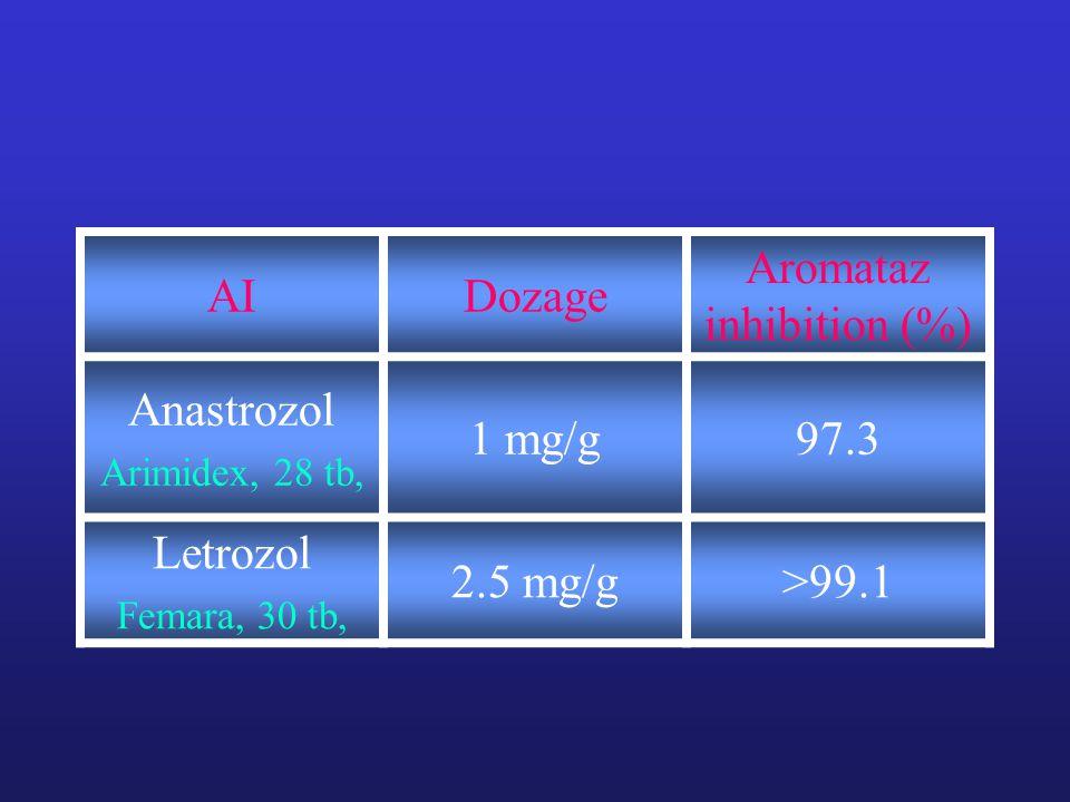 AIDozage Aromataz inhibition (%) Anastrozol Arimidex, 28 tb, 1 mg/g97.3 Letrozol Femara, 30 tb, 2.5 mg/g>99.1
