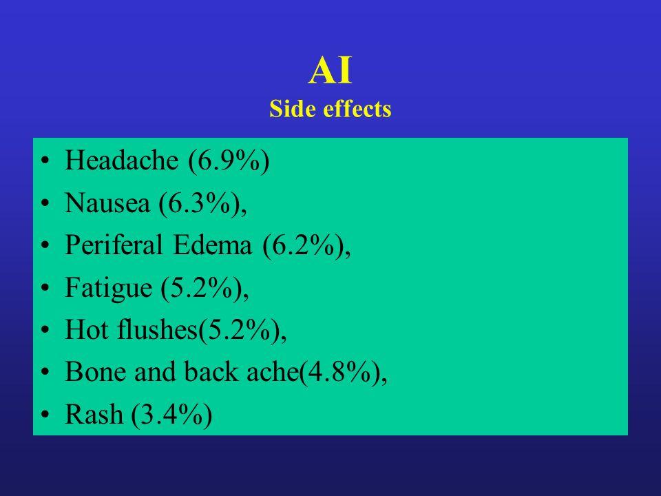 AI Side effects Headache (6.9%) Nausea (6.3%), Periferal Edema (6.2%), Fatigue (5.2%), Hot flushes(5.2%), Bone and back ache(4.8%), Rash (3.4%)