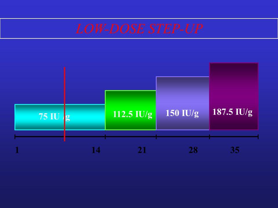 LOW-DOSE STEP-UP 75 IU /g 112.5 IU/g 150 IU/g 187.5 IU/g 1 14 21 28 35