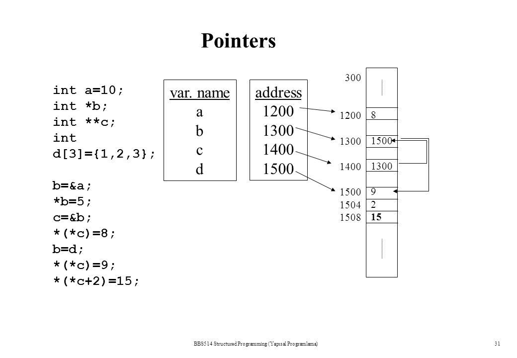 BBS514 Structured Programming (Yapısal Programlama)31 Pointers var. name a b c d address 1200 1300 1400 1500 300 1200 1300 1400 1500 1504 1508 int a=1