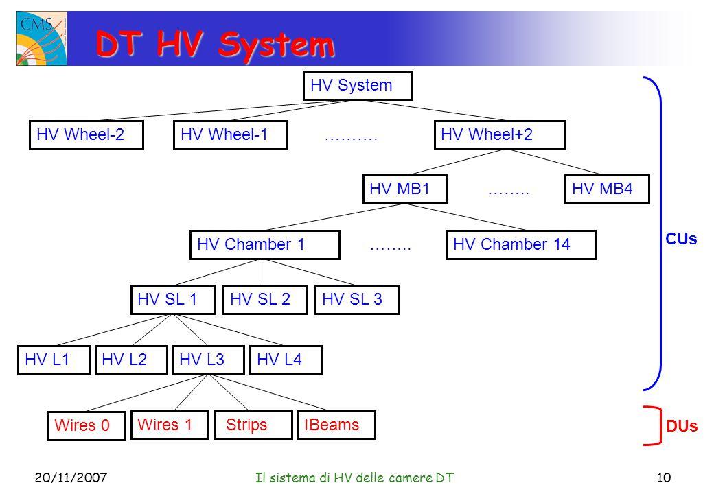20/11/2007Il sistema di HV delle camere DT10 DT HV System HV System HV Wheel-2HV Wheel+2HV Wheel-1 ……….