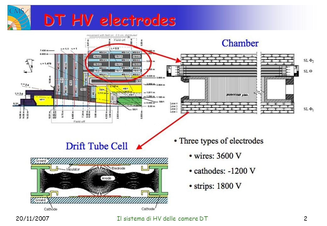20/11/2007Il sistema di HV delle camere DT2 DT HV electrodes