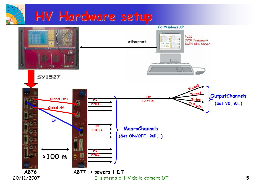 20/11/2007Il sistema di HV delle camere DT5 HV Hardware setup Global HV+ Global HV- LV A877  powers 1 DTA876 HV THETA HV PHI1 HV PHI2 MacroChannels (Set ON/OFF, RuP,…) HV LAYER1 OutputChannels (Set V0, i0…) Wires1 Wires0 Cathodes Strips >100 m