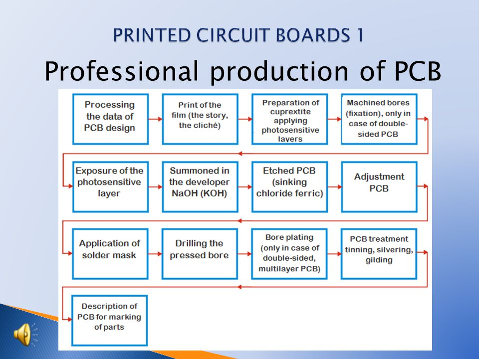 Professional production of PCB