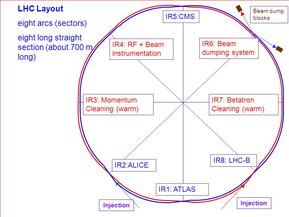 Rüdiger Schmidt - Februar 2006 - TU Darmstadt 16 LHC Layout eight arcs (sectors) eight long straight section (about 700 m long) IR6: Beam dumping system IR4: RF + Beam instrumentation IR5:CMS IR1: ATLAS IR8: LHC-B IR2:ALICE Injection IR3: Momentum Cleaning (warm) IR7: Betatron Cleaning (warm) Beam dump blocks