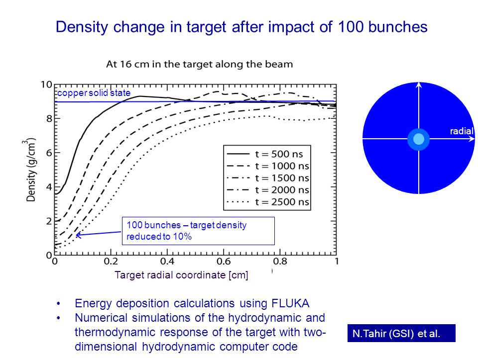 Rüdiger Schmidt - Februar 2006 - TU Darmstadt 48 Density change in target after impact of 100 bunches Energy deposition calculations using FLUKA Numerical simulations of the hydrodynamic and thermodynamic response of the target with two- dimensional hydrodynamic computer code Target radial coordinate [cm] radial copper solid state N.Tahir (GSI) et al.