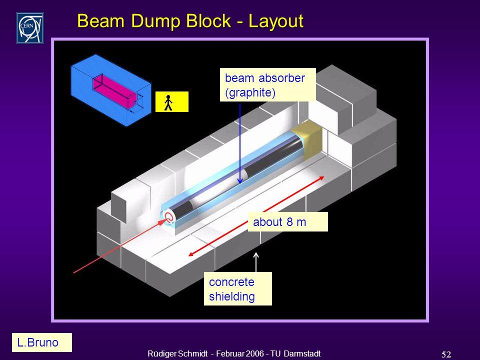 Rüdiger Schmidt - Februar 2006 - TU Darmstadt 52 Beam Dump Block - Layout about 8 m L.Bruno concrete shielding beam absorber (graphite)