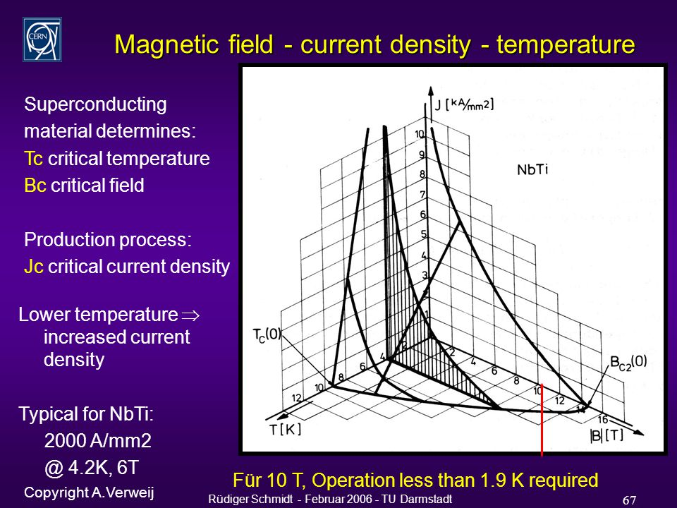 Rüdiger Schmidt - Februar 2006 - TU Darmstadt 67 Magnetic field - current density - temperature Superconducting material determines: Tc critical temperature Bc critical field Production process: Jc critical current density Bc Tc Lower temperature  increased current density Typical for NbTi: 2000 A/mm2 @ 4.2K, 6T Für 10 T, Operation less than 1.9 K required Copyright A.Verweij
