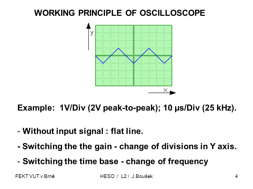 FEKT VUT v BrněHESO / L2 / J.Boušek4 WORKING PRINCIPLE OF OSCILLOSCOPE Example: 1V/Div (2V peak-to-peak); 10 µs/Div (25 kHz).