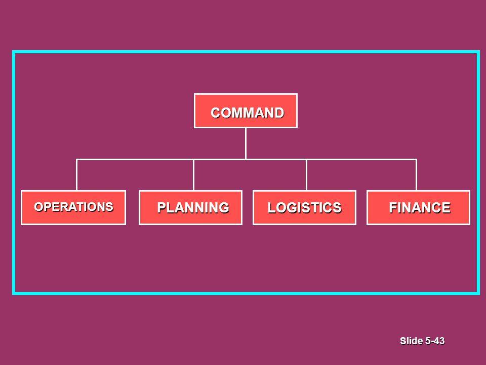 Slide 5-43 COMMAND OPERATIONSPLANNINGLOGISTICSFINANCE