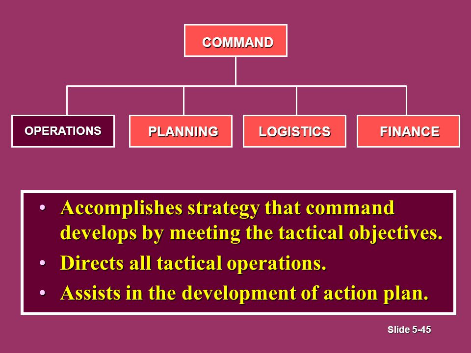 Slide 5-45 Accomplishes strategy that command develops by meeting the tactical objectives.Accomplishes strategy that command develops by meeting the tactical objectives.
