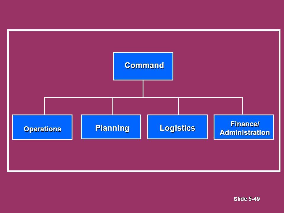 Slide 5-49 Command Operations PlanningLogistics Finance/ Administration