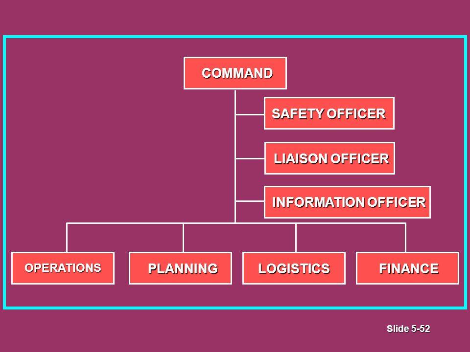Slide 5-52 OPERATIONSPLANNINGLOGISTICSFINANCE COMMAND INFORMATION OFFICER LIAISON OFFICER SAFETY OFFICER