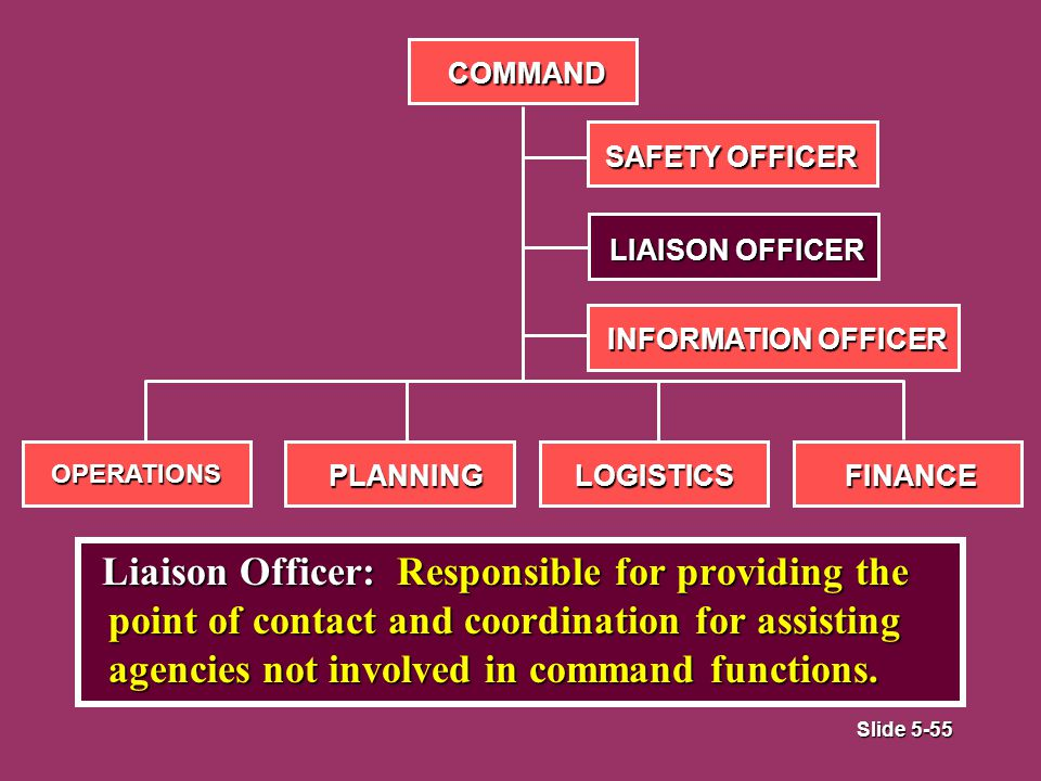 Slide 5-55 Liaison Officer: Responsible for providing the point of contact and coordination for assisting agencies not involved in command functions.