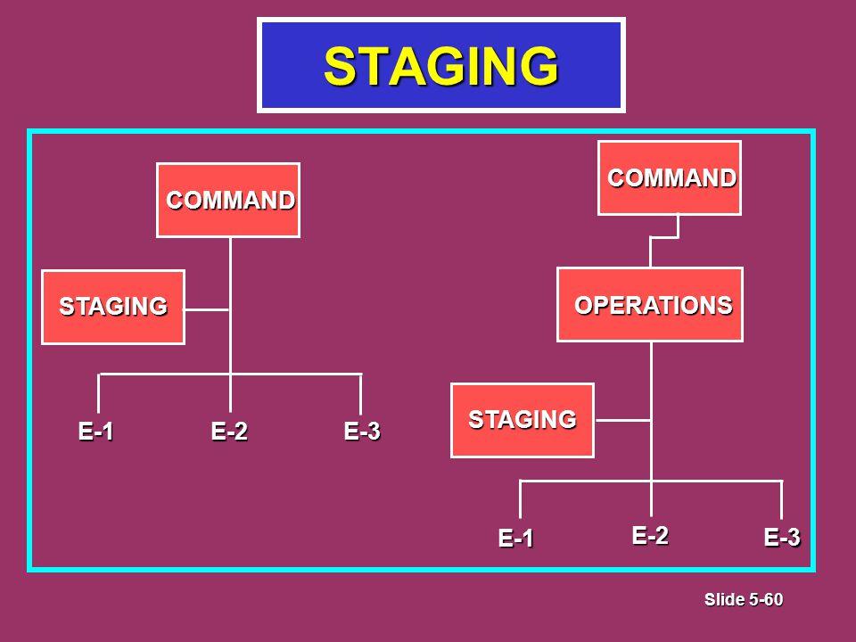 Slide 5-60 STAGING COMMAND STAGING E-2E-1 E-3 COMMAND OPERATIONS STAGING E-1 E-3 E-2