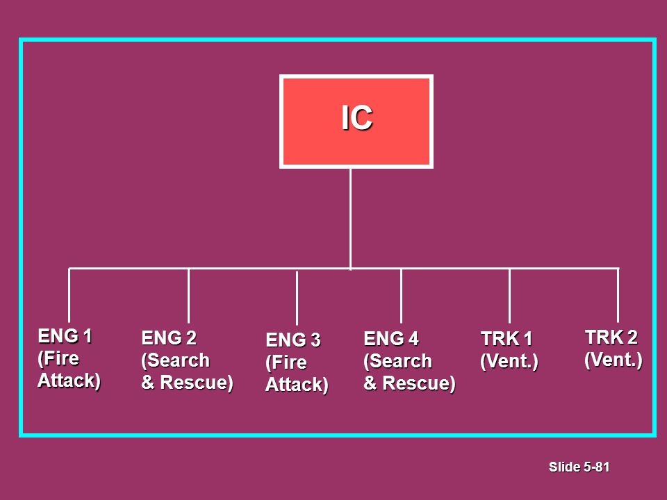 Slide 5-81 IC ENG 1 (FireAttack) ENG 2 (Search & Rescue) ENG 3 (Fire Attack) ENG 4 (Search & Rescue) TRK 1 (Vent.) TRK 2 (Vent.)