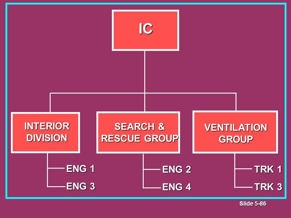Slide 5-86 IC INTERIOR DIVISION VENTILATIONGROUP SEARCH & RESCUE GROUP ENG 1 ENG 3 ENG 2 ENG 4 TRK 1 TRK 3