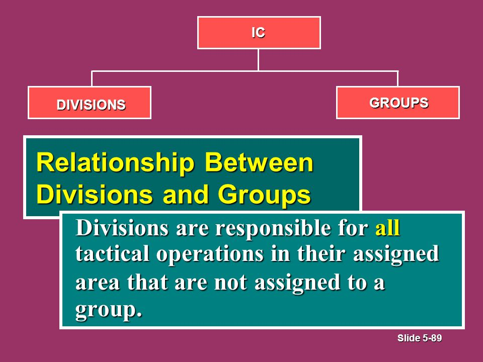 Slide 5-89 Relationship Between Divisions and Groups Divisions are responsible for all tactical operations in their assigned area that are not assigned to a group.