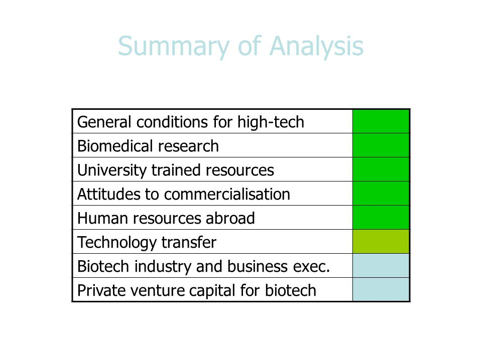 Summary of Analysis General conditions for high-tech Biomedical research University trained resources Attitudes to commercialisation Human resources a
