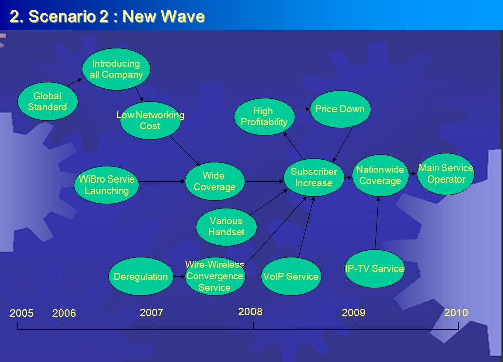 2. Scenario 2 : New Wave WiBro Servie Launching 20052006 2007 2008 2009 VoIP Service Deregulation Subscriber Increase Wire-Wireless Convergence Servic