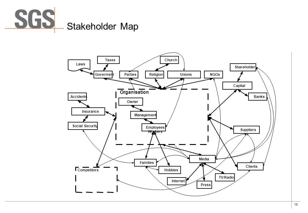 19 Stakeholder Map Organisation GovermentParties Management Owner Employees Workers Insurance Capital Shareholder Banks Laws Taxes Competitors Families Hobbies Church Religion Clients NGOs Accidents Social Security Suppliers Unions Media Press TV/Radio Internet