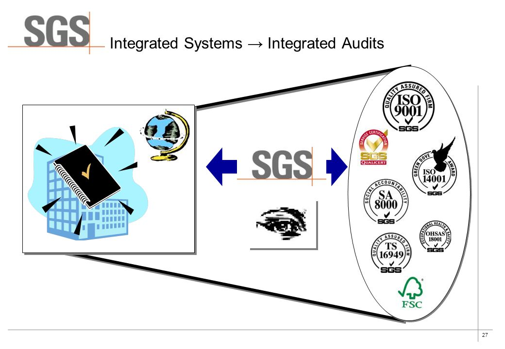 27 Integrated Systems → Integrated Audits