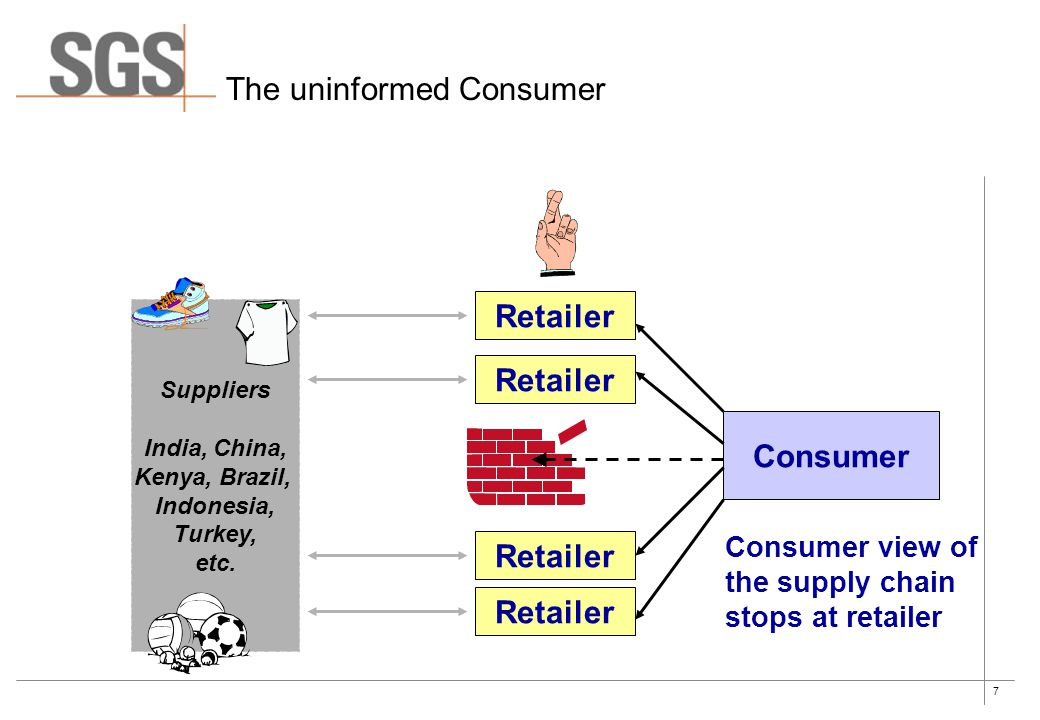 7 The uninformed Consumer Consumer Retailer Suppliers India, China, Kenya, Brazil, Indonesia, Turkey, etc. Consumer view of the supply chain stops at
