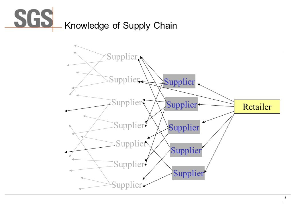 8 Knowledge of Supply Chain Retailer Supplier