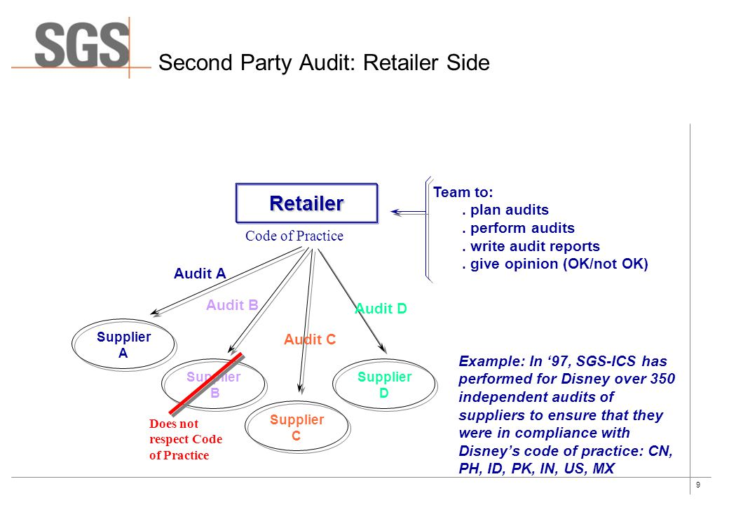 9 Second Party Audit: Retailer Side Retailer Code of Practice Supplier A Supplier B Supplier C Supplier D Audit A Audit B Audit C Audit D Team to:.