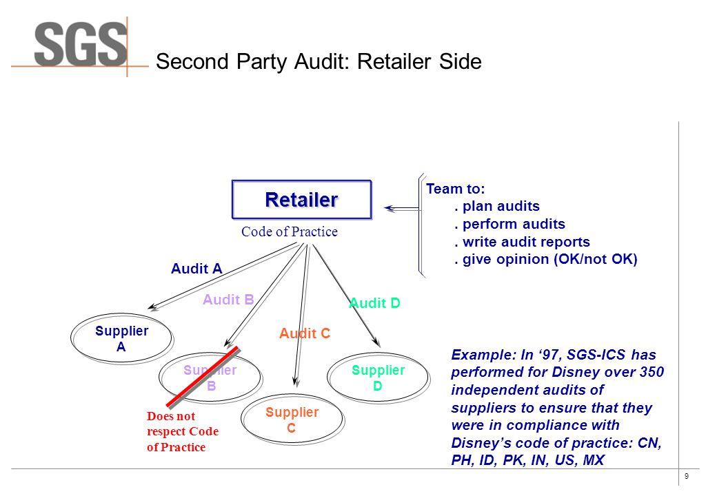 9 Second Party Audit: Retailer Side Retailer Code of Practice Supplier A Supplier B Supplier C Supplier D Audit A Audit B Audit C Audit D Team to:. pl