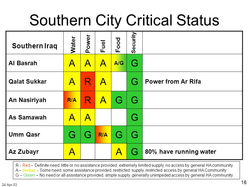 24 Apr 03 16 Southern City Critical Status Southern Iraq Al Basrah AAA A/G G Qalat Sukkar ARAG Power from Ar Rifa An Nasiriyah R/A RAGG As Samawah AAG Umm Qasr GG R/A GG Az Zubayr AAG 80% have running water Water Food Fuel Security Power R - Red – Definite need, little or no assistance provided, extremely limited supply, no access by general HA community Amber A – Amber - Some need, some assistance provided, restricted supply, restricted access by general HA Community G – Green – No need or all assistance provided, ample supply, generally unimpeded access by general HA community