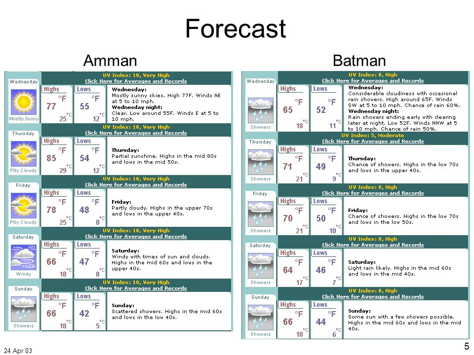 24 Apr 03 5 AmmanBatman Forecast