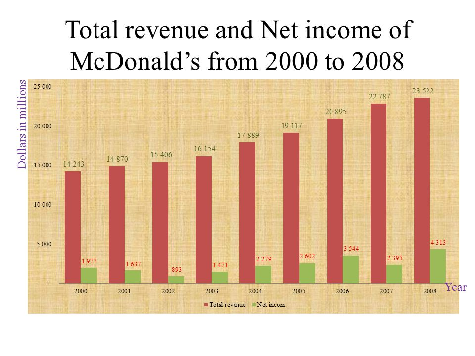 Total revenue and Net income of McDonald's from 2000 to 2008 Dollars in millions Year