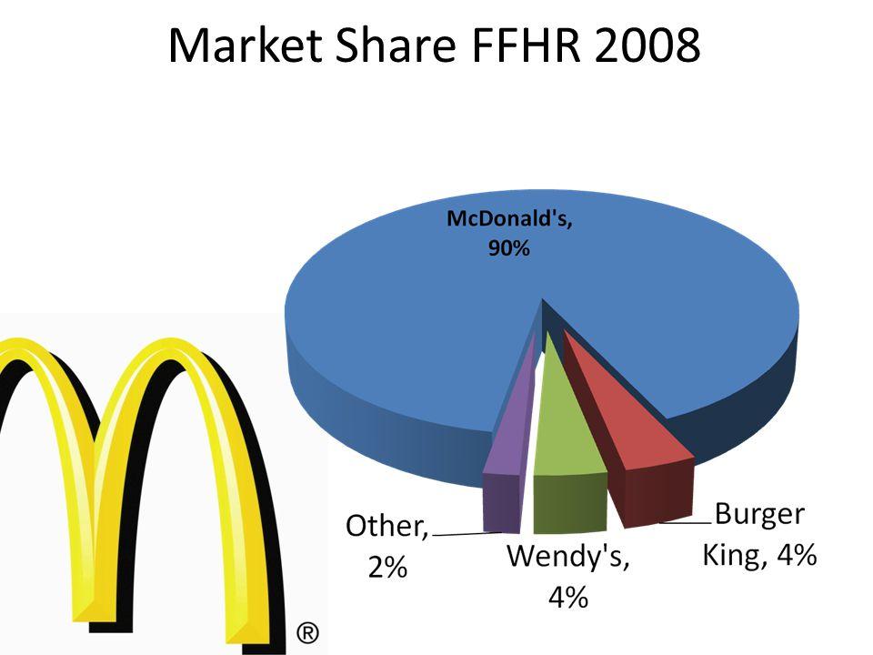 Market Share FFHR 2008
