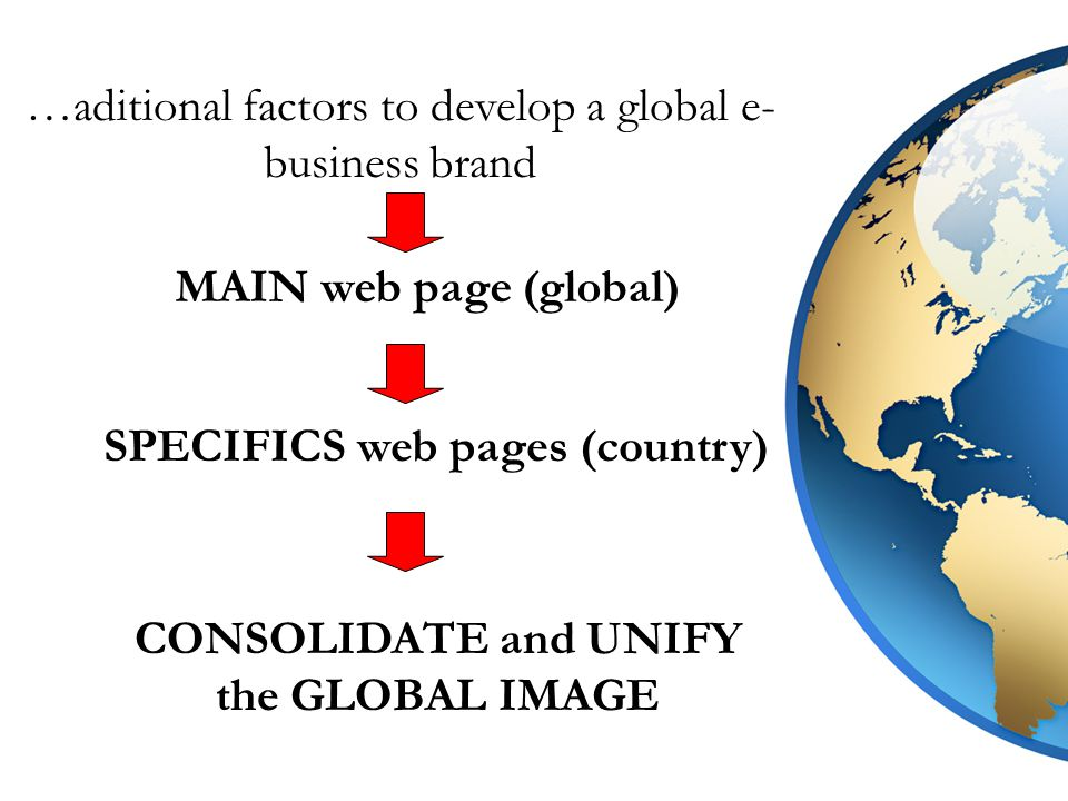 …aditional factors to develop a global e- business brand MAIN web page (global) SPECIFICS web pages (country) CONSOLIDATE and UNIFY the GLOBAL IMAGE