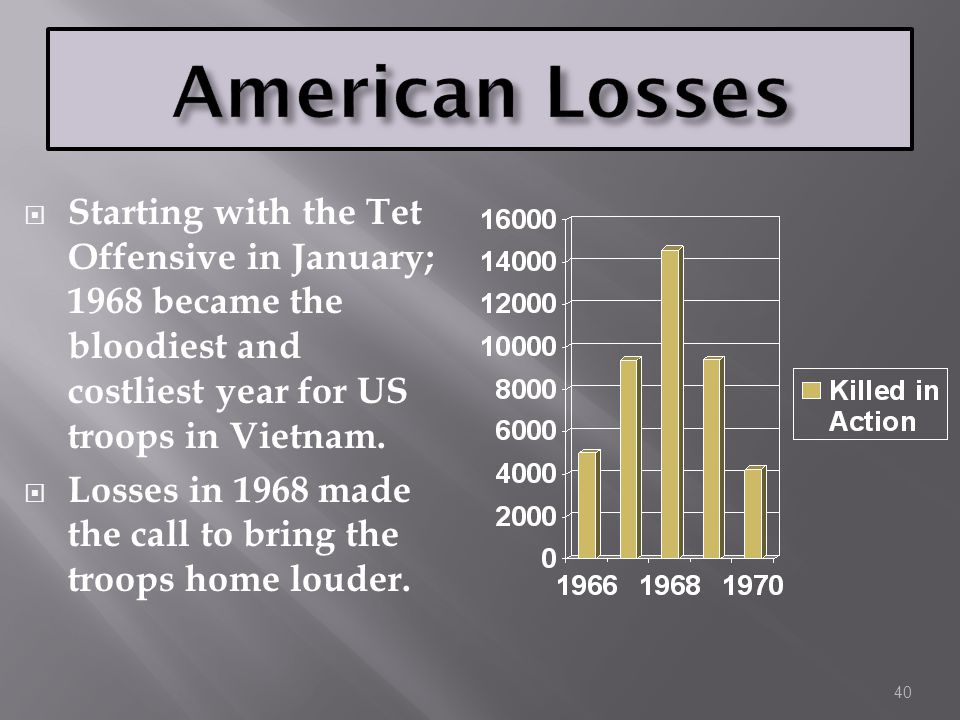  Starting with the Tet Offensive in January; 1968 became the bloodiest and costliest year for US troops in Vietnam.  Losses in 1968 made the call to