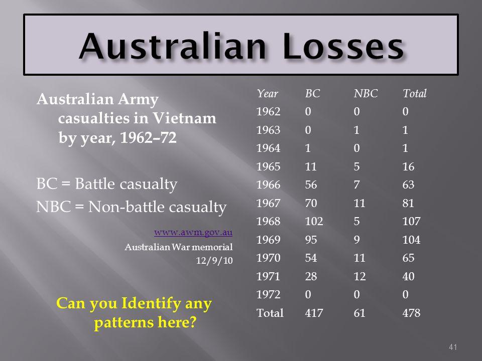 Australian Army casualties in Vietnam by year, 1962–72 BC = Battle casualty NBC = Non-battle casualty www.awm.gov.au Australian War memorial 12/9/10 C