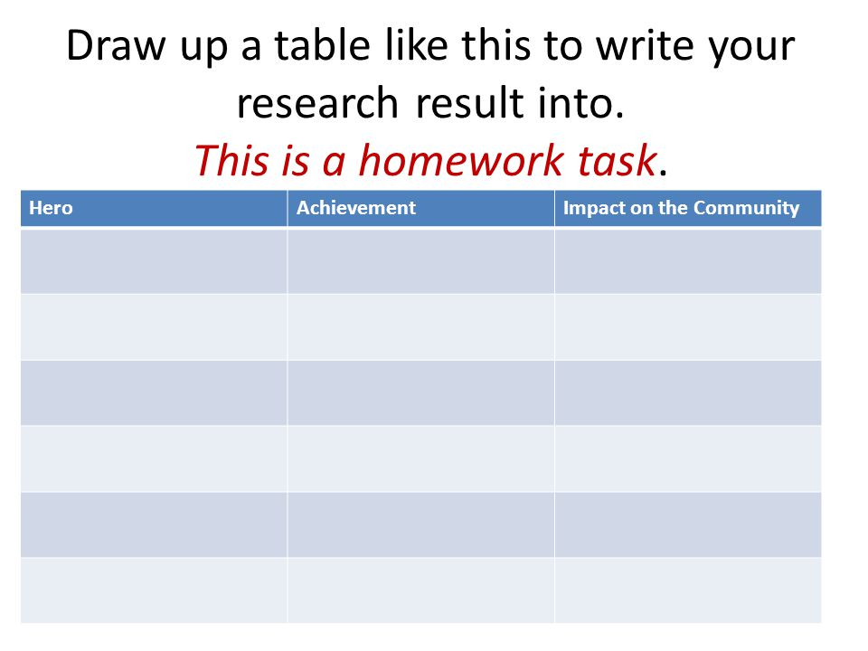 Draw up a table like this to write your research result into.