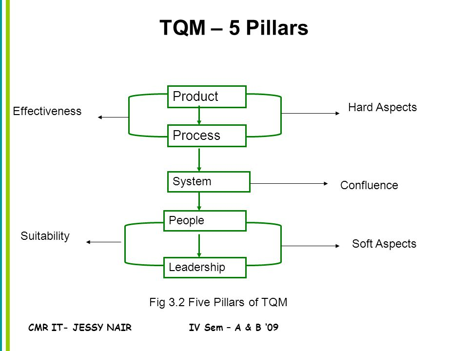 CMR IT- JESSY NAIRIV Sem – A & B '09 TQM – 5 Pillars Product Process System People Leadership Fig 3.2 Five Pillars of TQM Hard Aspects Confluence Soft Aspects Suitability Effectiveness