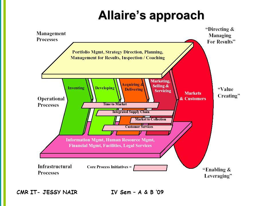CMR IT- JESSY NAIRIV Sem – A & B '09 Allaire's approach