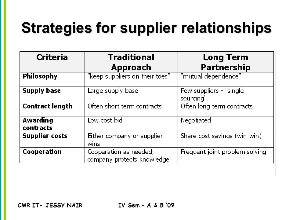 CMR IT- JESSY NAIRIV Sem – A & B '09 Strategies for supplier relationships