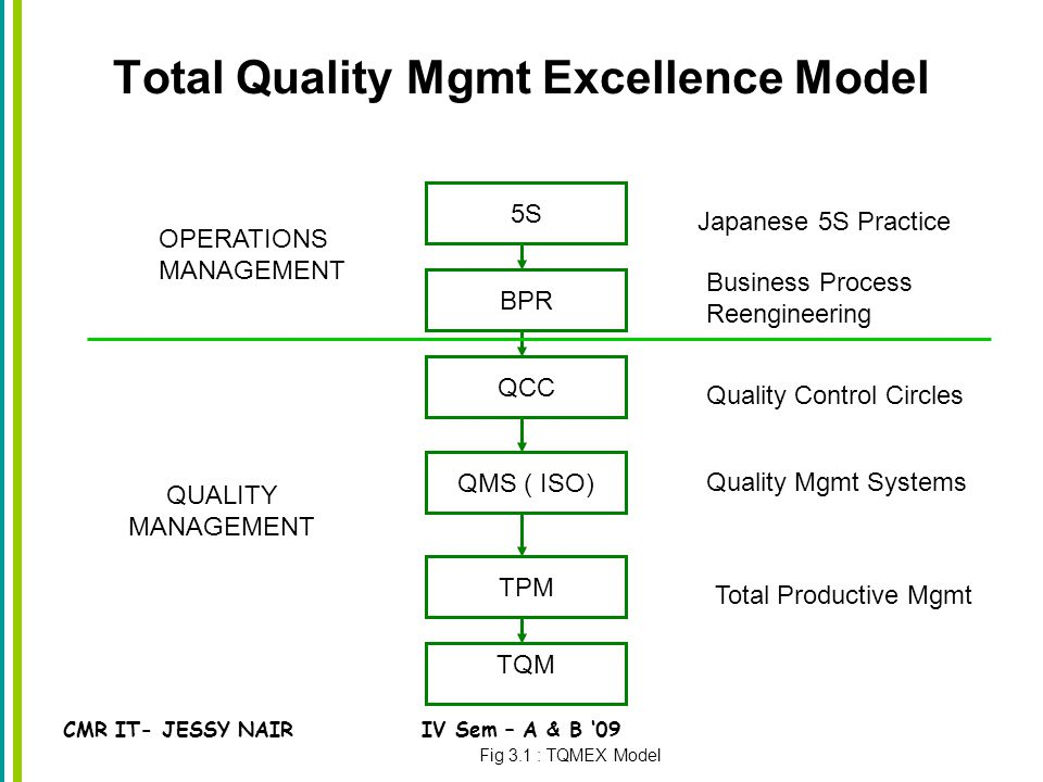 CMR IT- JESSY NAIRIV Sem – A & B '09 Total Quality Mgmt Excellence Model 5S TQM BPR QCC QMS ( ISO) TPM Fig 3.1 : TQMEX Model OPERATIONS MANAGEMENT QUALITY MANAGEMENT Japanese 5S Practice Business Process Reengineering Quality Control Circles Quality Mgmt Systems Total Productive Mgmt