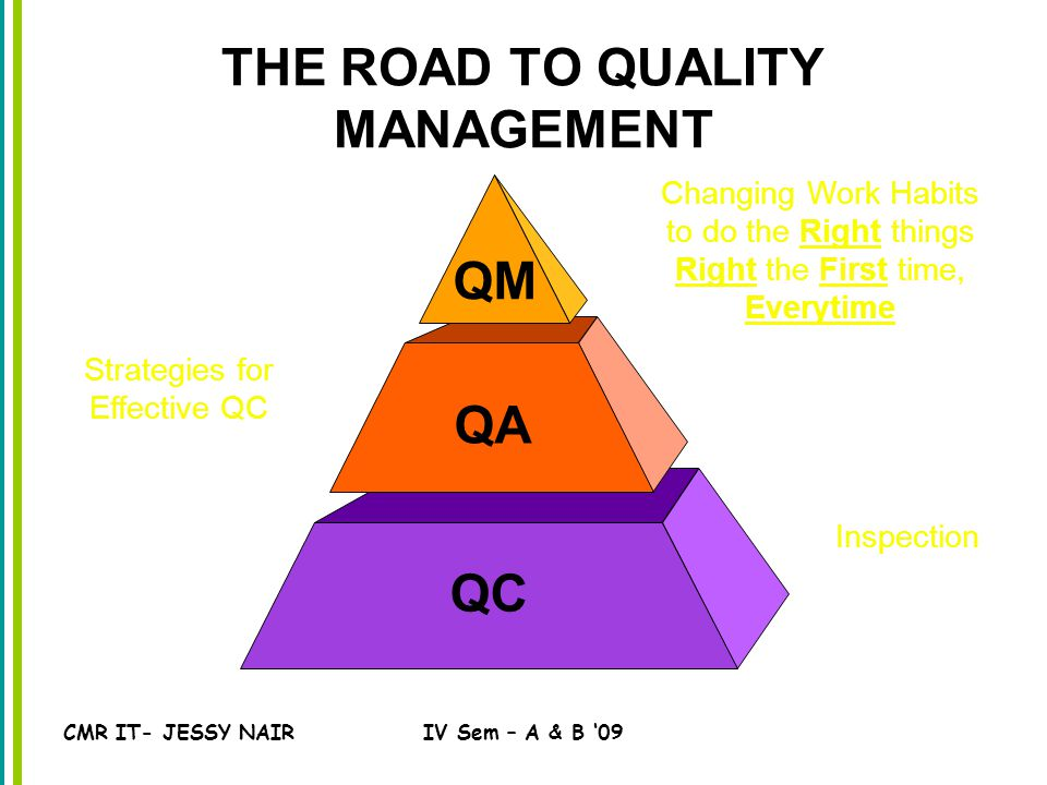 CMR IT- JESSY NAIRIV Sem – A & B '09 THE ROAD TO QUALITY MANAGEMENT QC Inspection QA Strategies for Effective QC QM Changing Work Habits to do the Right things Right the First time, Everytime