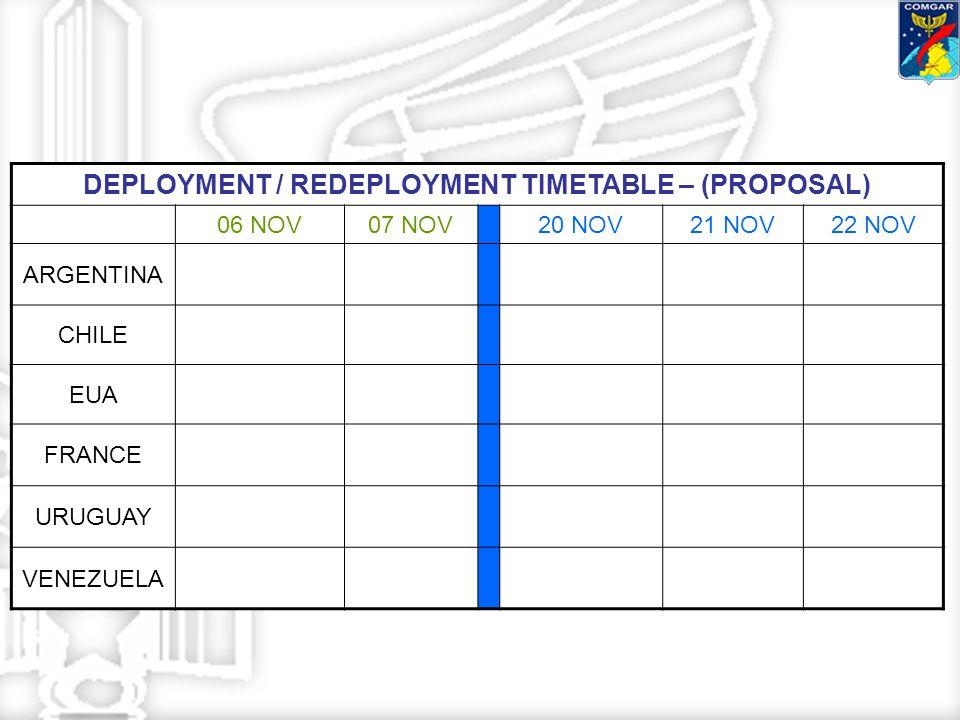 DEPLOYMENT / REDEPLOYMENT TIMETABLE – (PROPOSAL) 06 NOV07 NOV20 NOV21 NOV22 NOV ARGENTINA CHILE EUA FRANCE URUGUAY VENEZUELA
