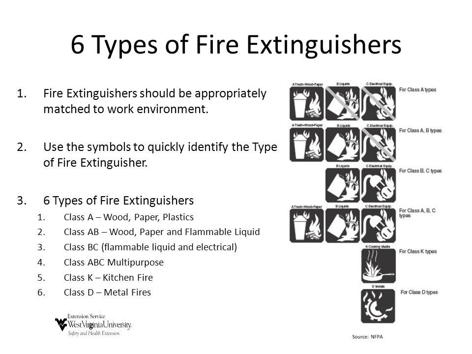 6 Types of Fire Extinguishers 1.Fire Extinguishers should be appropriately matched to work environment. 2.Use the symbols to quickly identify the Type