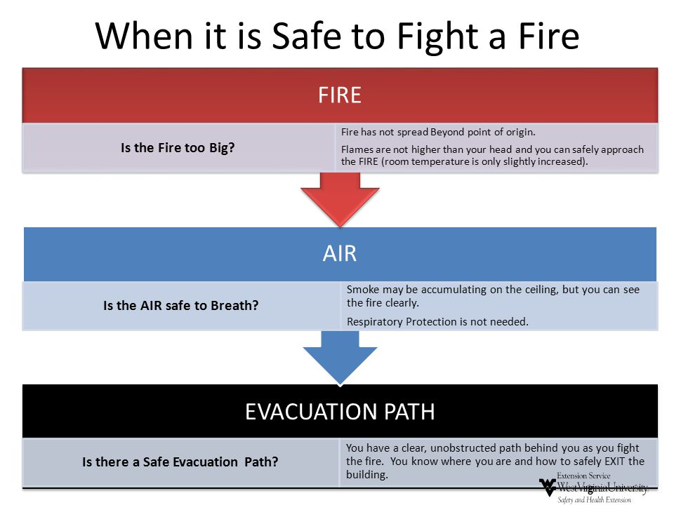 When it is Safe to Fight a Fire EVACUATION PATH Is there a Safe Evacuation Path? You have a clear, unobstructed path behind you as you fight the fire.