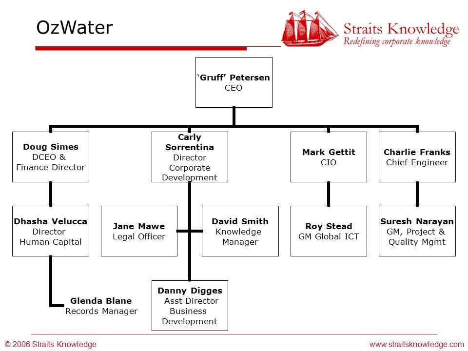 © 2006 Straits Knowledge OzWater www.straitsknowledge.com 'Gruff' Petersen CEO Doug Simes DCEO & Finance Director Dhasha Velucca Director Human Capita