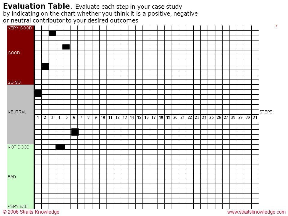 © 2006 Straits Knowledge OzWater www.straitsknowledge.com Evaluation Table.